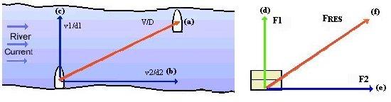http://www.pilotsweb.com/principle/vectors.htm