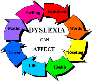 Problems caused by dyslexia